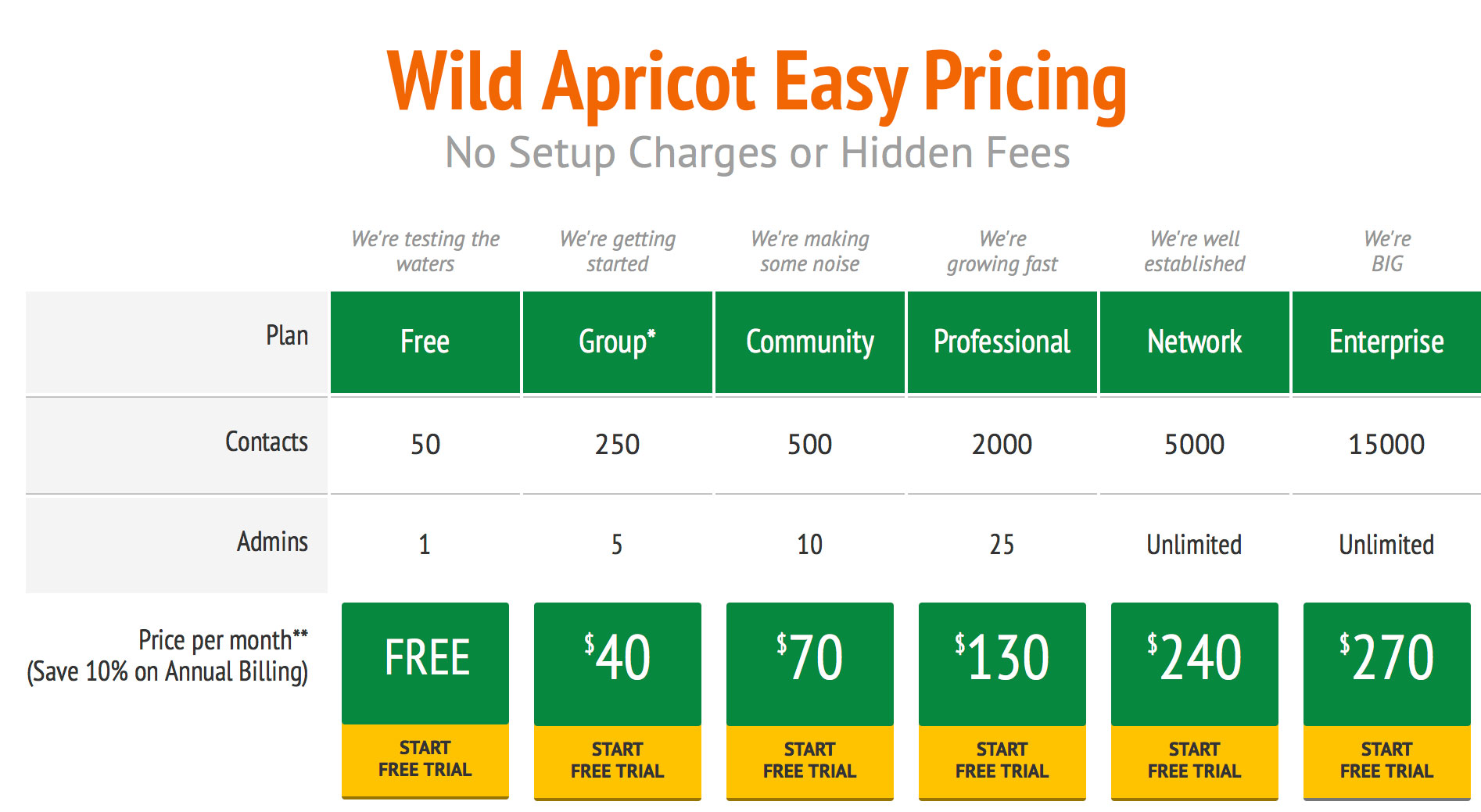 Wild Apricot Easy Pricing Plans